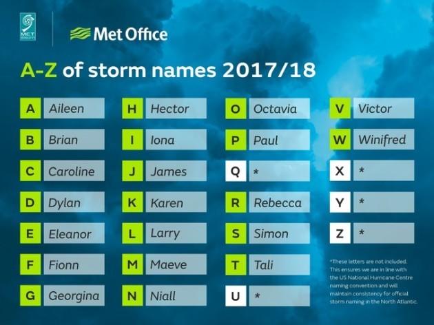 Aileen, Brian, Caroline, Dylan: Met Éireann has released its