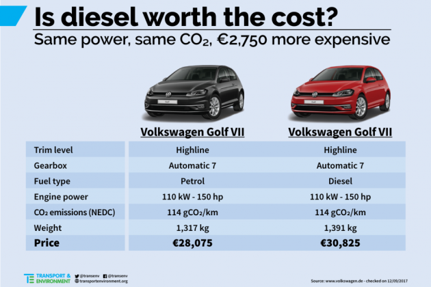 Are diesel cars really better for the environment than