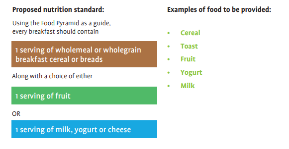 Nutritional standards