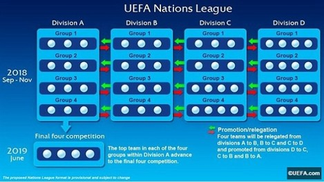 23C664BD00000578-0-The_format_of_the_UEFA_Nations_League_which_features_four_Divisi-a-60_1417791076836