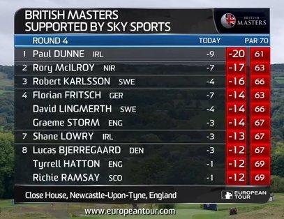 Final Round British Masters