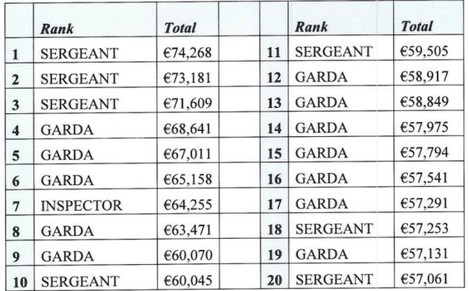 Garda Overtime payments