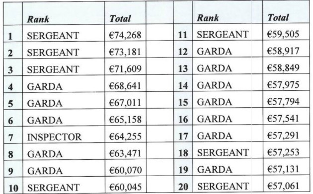 Example of hours a garda must work to earn top overtime payments