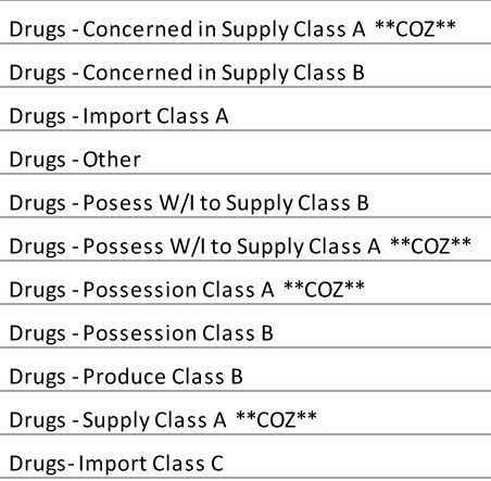 Drugs - Met Police