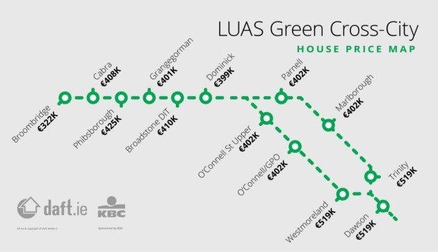 Luas Green Cross City