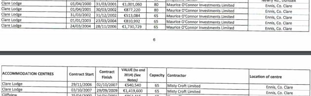 List of DP money for Misty Croft