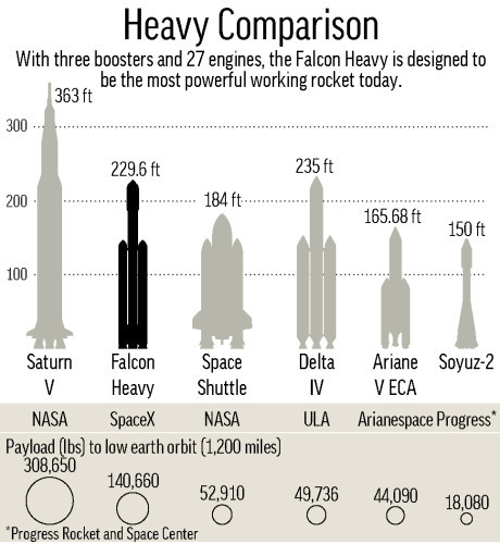 HEAVY ROCKET COMPARISON