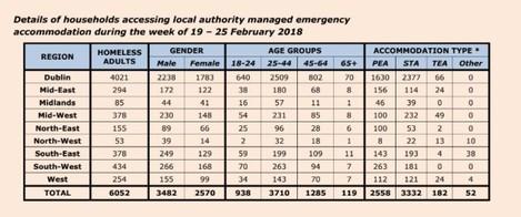 emergency accomodation feb 2018
