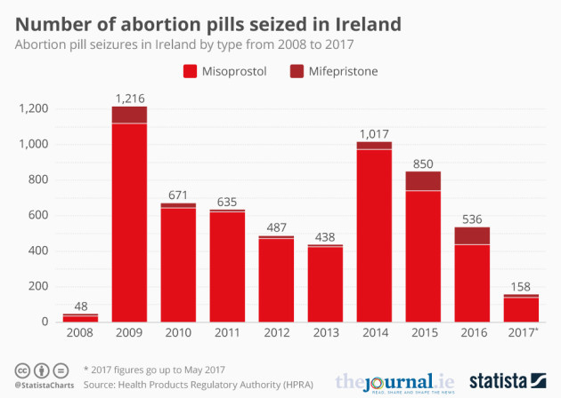 Here's the number of abortion pills seized in Ireland in the past 10