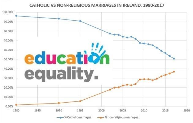 Catholic vs non-religious marriages in Ireland 1980-2017