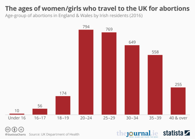 Q&A: Here's how many women and girls travel to the UK for