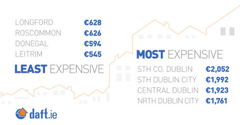 Least-Most-Expensive-Rents