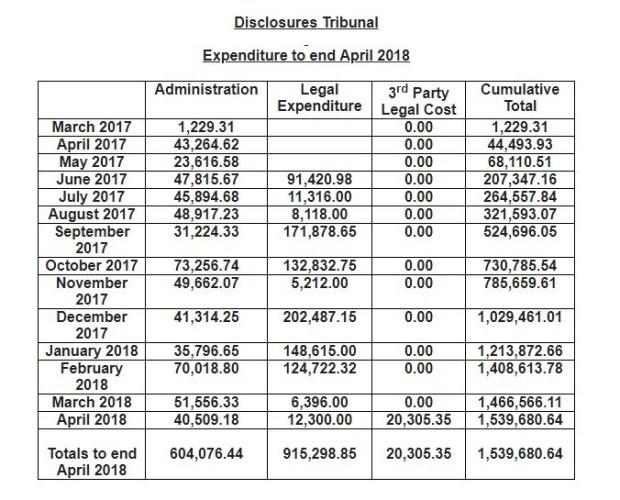 disclosures tribunal cost
