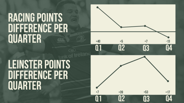 PointDifference