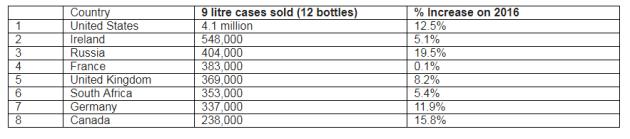 whiskey-chart