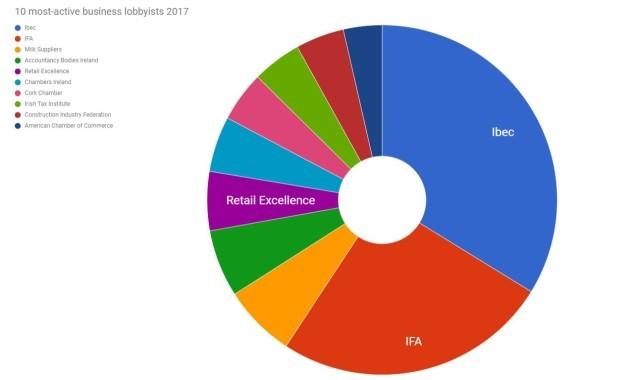 most active lobbyists