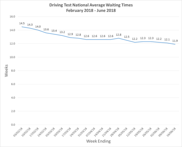 Driving test waiting times drop - but some learners still