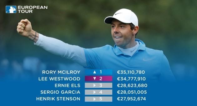 McIlroy money