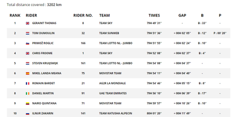 Tour overall classification