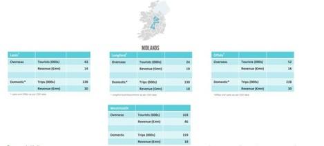 midlands counties