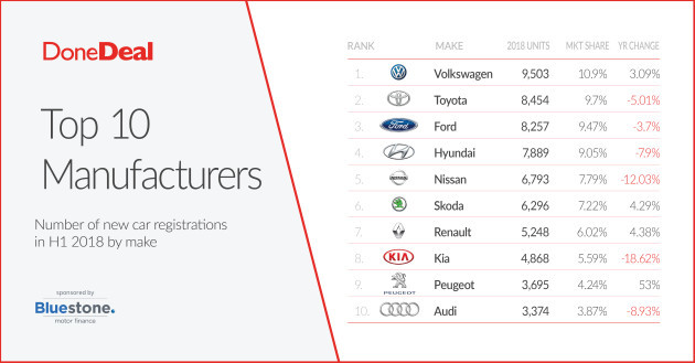 Here are Ireland's top 10 car brands for 2018 so far (by new