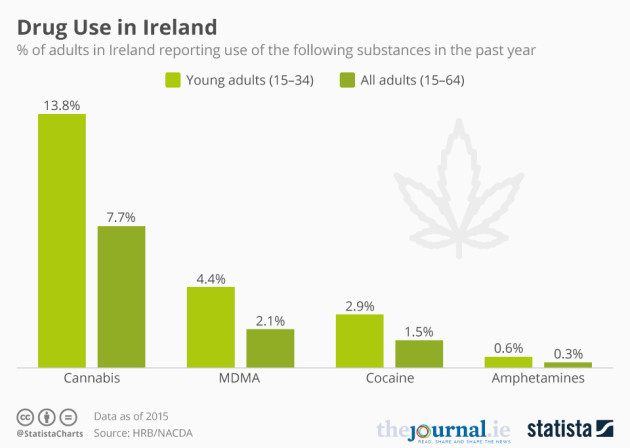 Drugs In Ireland What Did We Take Before What Are We