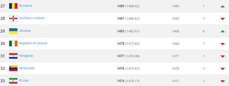 Fifa rankings September
