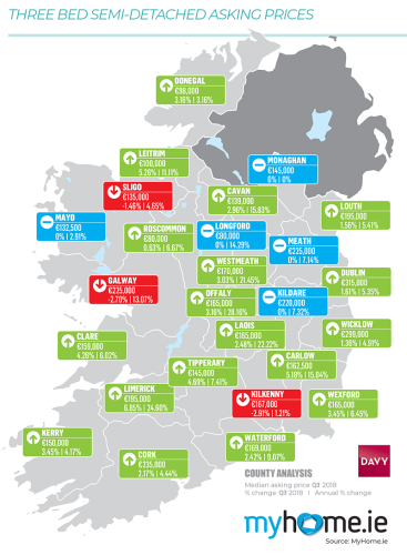 Image result for rent increase ireland slowest in 3 years