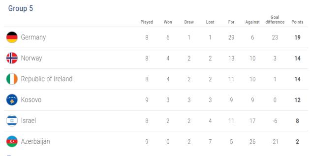 Ireland U21 table
