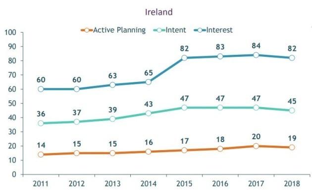 tourism ireland graph