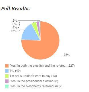 poll presidential