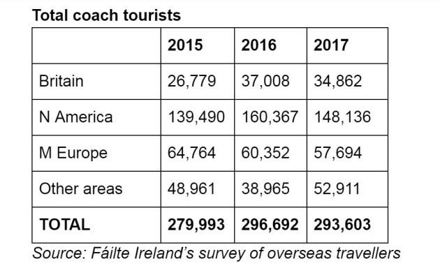 coach tourism graph
