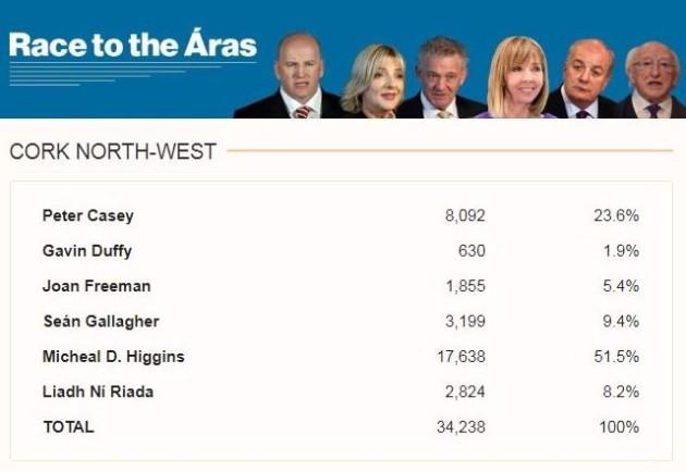 Cork NOrth West