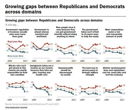 Republican and Dems views