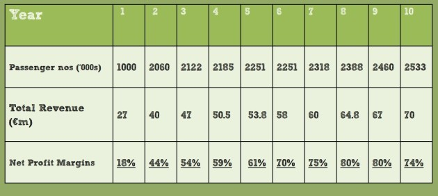 midlands airport figures