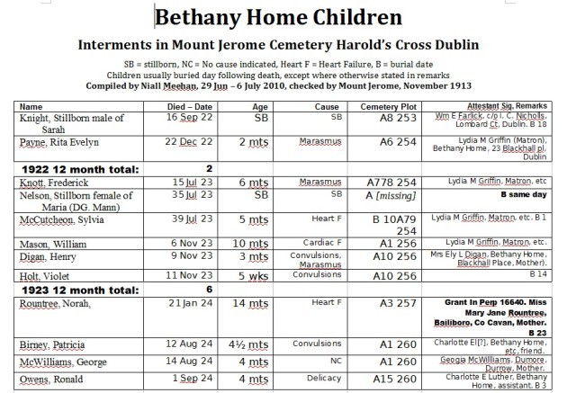 bethany-homes-children-names