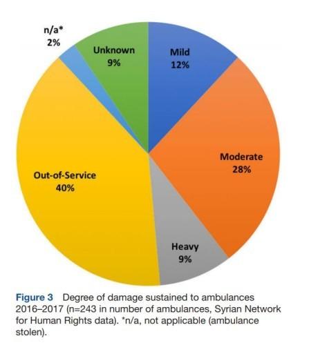 indiscriminate and widespread destruction\u0027 ambulances repeatedly 1968 VW Engine Diagram damage
