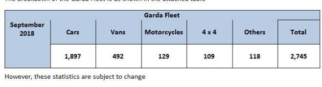 garda fleet