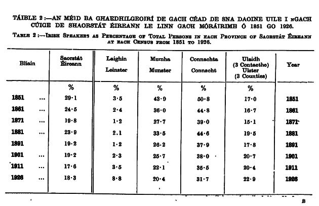Irish speakers table