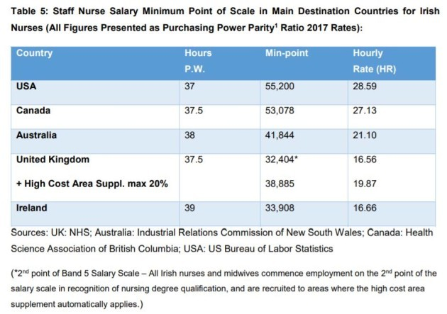 Factcheck: Are Irish nurses among the highest paid in the world?