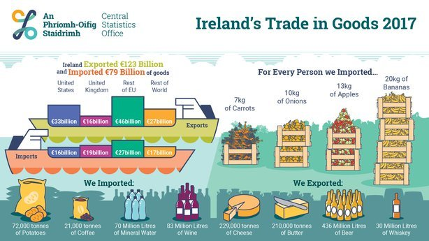 What would happen to food in Ireland if there's a no-deal