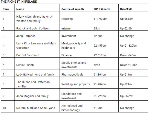 Rich List.