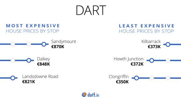 Luas-Dart_Q1-2019_Dart-Least-Most