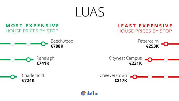 Luas-Dart_Q1-2019_Luas-Least-Most