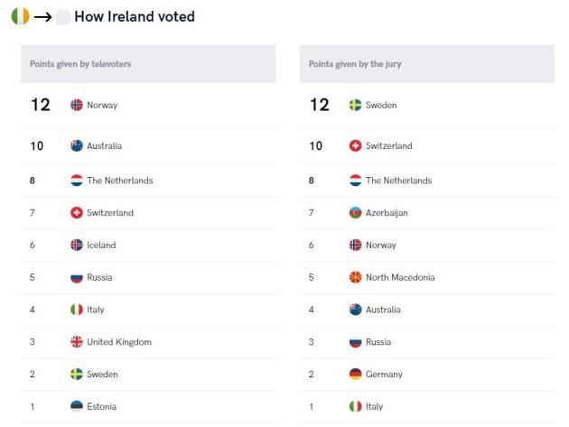 how ireland voted