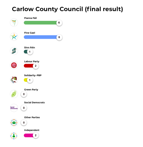 Carlow County Council (final result) (1)