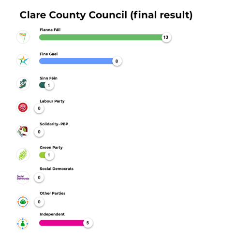 Clare County Council (final result)