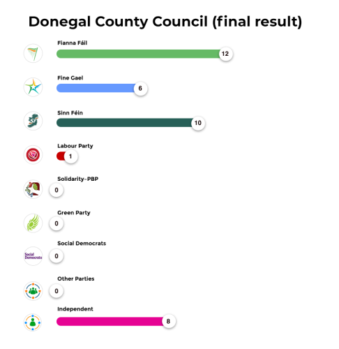 Donegal County Council (final results)