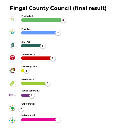 Fingal County Council (final result)