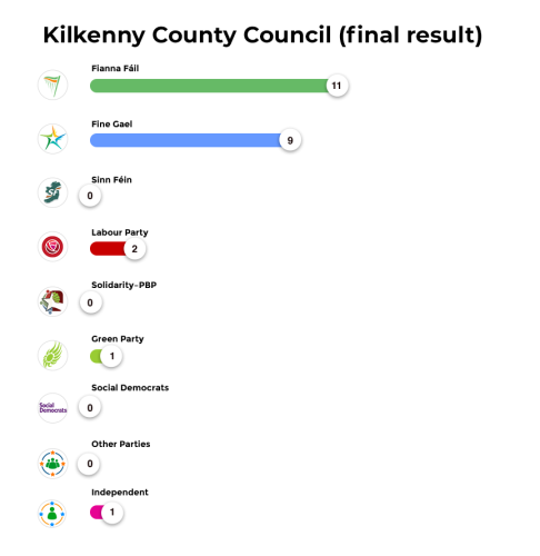 Kilkenny County Council (final result)